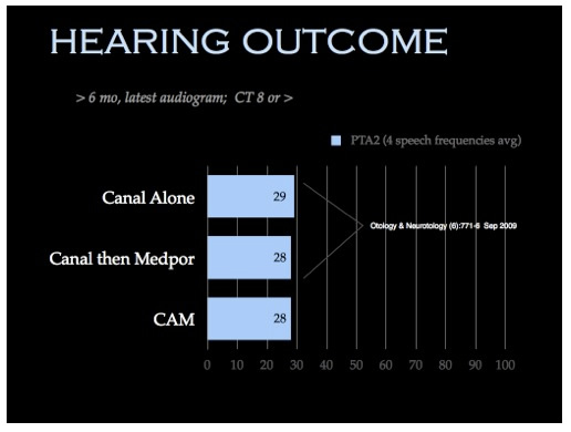 Hearing Outcome Chart